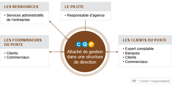 Attaché de gestion dans une structure de direction
