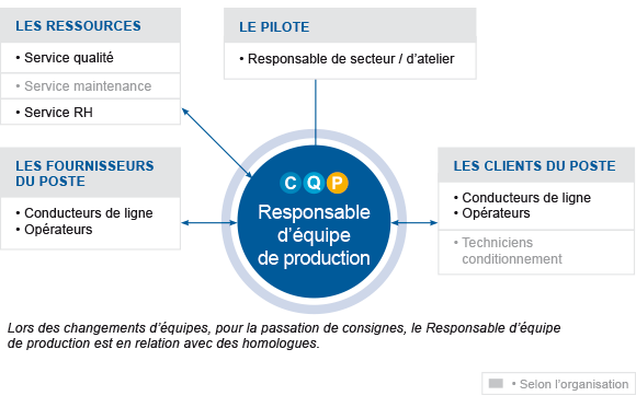 responsable d u2019 u00e9quipe de production    production    les cqp    accueil
